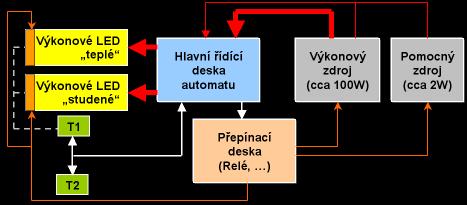 Celkové blokové schéma